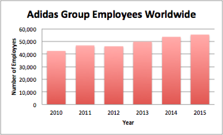 PDF] How the adidas Group's Corporate Strategy Has Resulted In