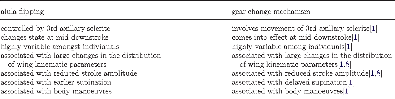 Table 3. Summary of the similarities between the alula flipping and the gear change mechanism in Diptera.