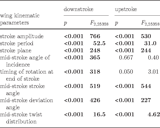 Table 1. Summary of the results of the 16 first-order autoregressive models used to determine whether each of the eight summary wing kinematic parameters for the downstroke and the upstroke are associated with the state of the alula on each wingbeat (both flipped, both flat, one flipped and one flat). For each wing kinematic parameter, the mean value for both wings was used as the response variable in a first-order autoregressive model controlling for video sequence number. The F-statistics and associated p-values are calculated using sums of squares adjusted for the other terms in the model (i.e. type III sums of squares). The p-values give the probability of observing an F-statistic as large or larger than that which was observed, under the null hypothesis of no association [25]. Because we have quoted 16 separate p-values, using the frequentist approach of treating those that are less than 0.05 as significant would result in an inflated overall risk of type I error. We therefore used a false discovery rate method to control the expected proportion of false positives at the 5% level [27]. Of the 16 parameters, 14 were significantly associated with alula state, after controlling the overall false discovery rate (see text). Significant associations are shown in bold.
