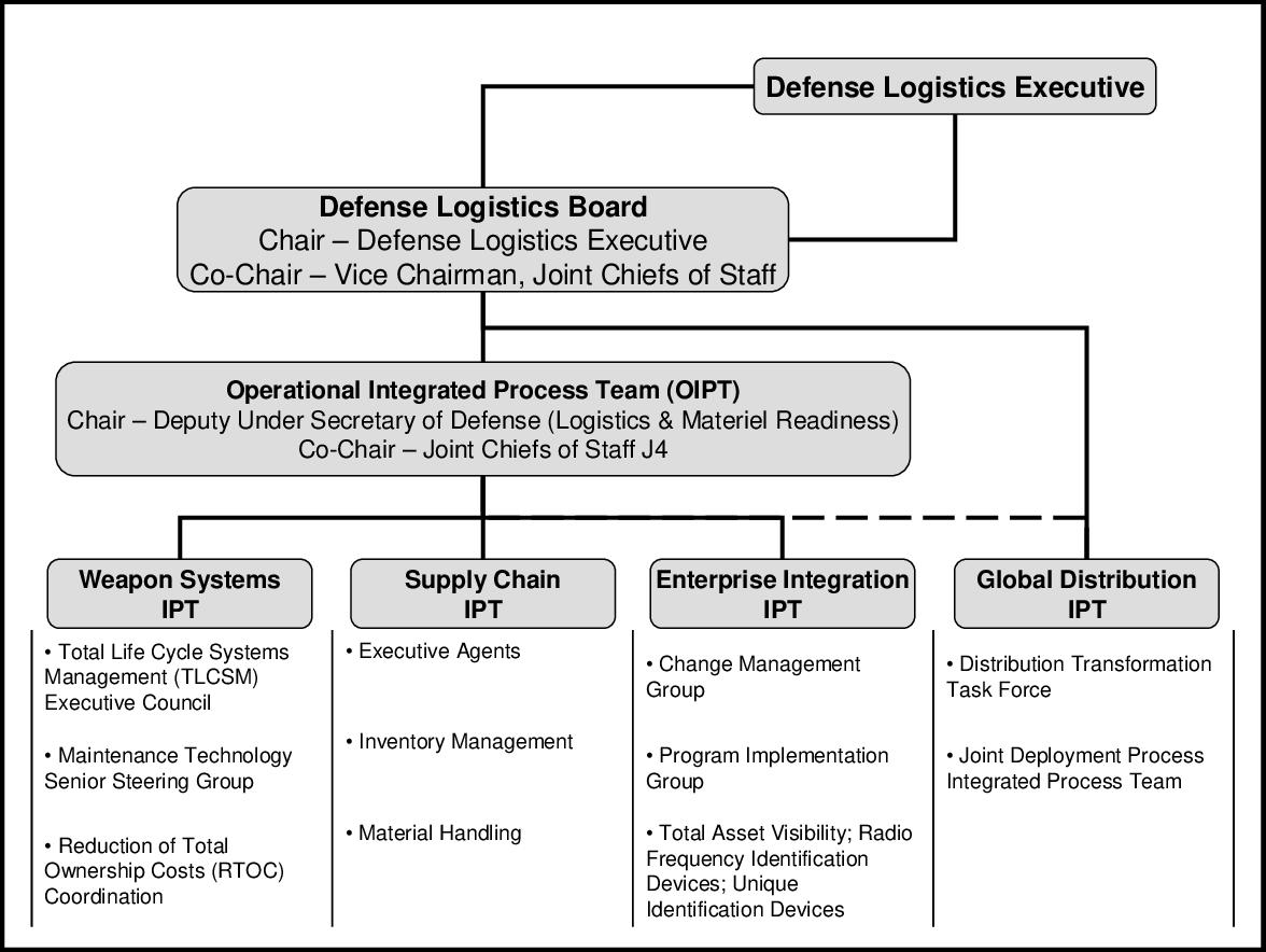 PDF] Organizing Defense Logistics: What Strategic Structures