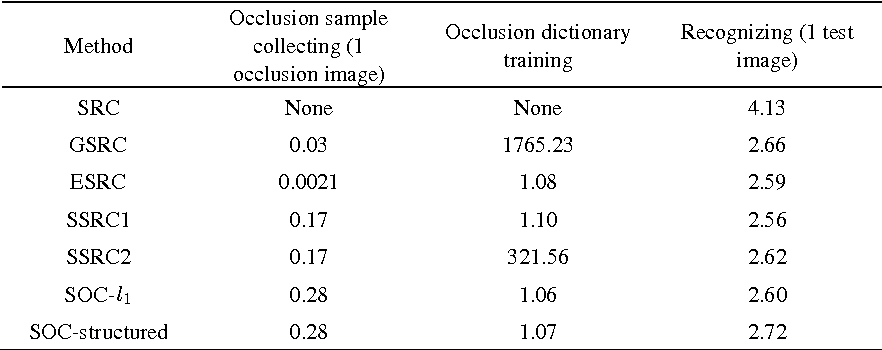 Figure 2 for Structured Occlusion Coding for Robust Face Recognition