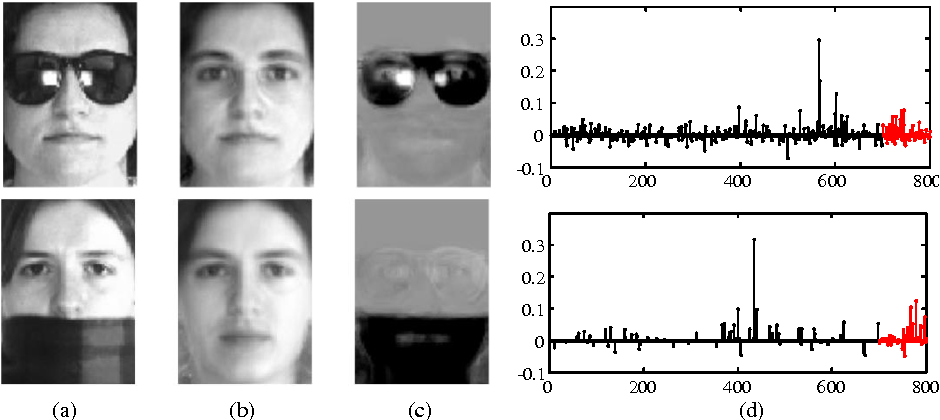 Figure 1 for Structured Occlusion Coding for Robust Face Recognition