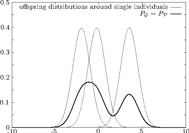 Figure 2 for Neutrality: A Necessity for Self-Adaptation