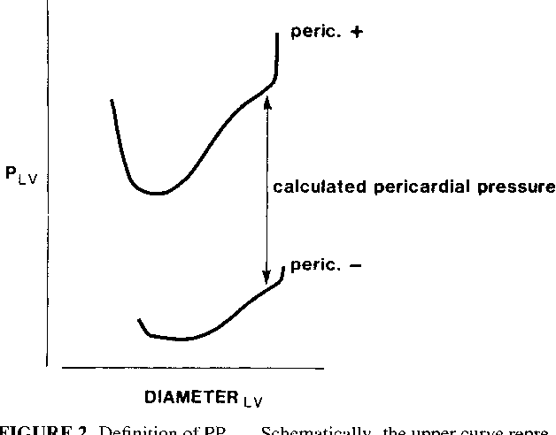 Figure 7 from HEMODYNAMICS Assessment of pericardial constraint in ...