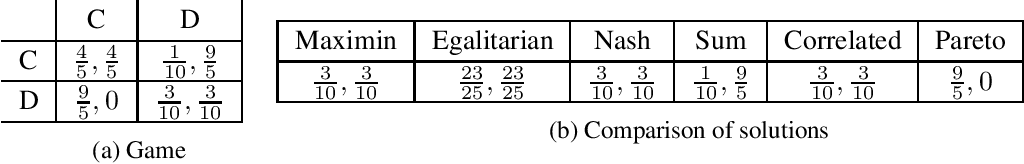 Figure 1 for Near-Optimal Online Egalitarian learning in General Sum Repeated Matrix Games