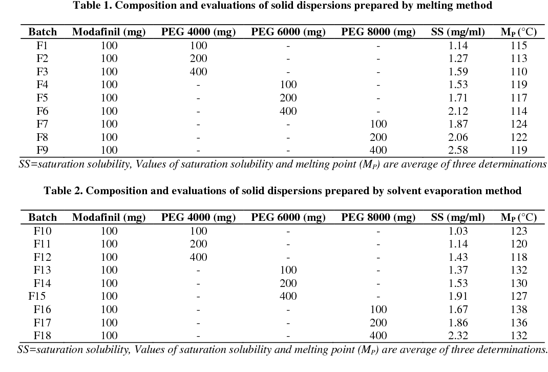 PDF] Preparation and characterization of solid dispersion of