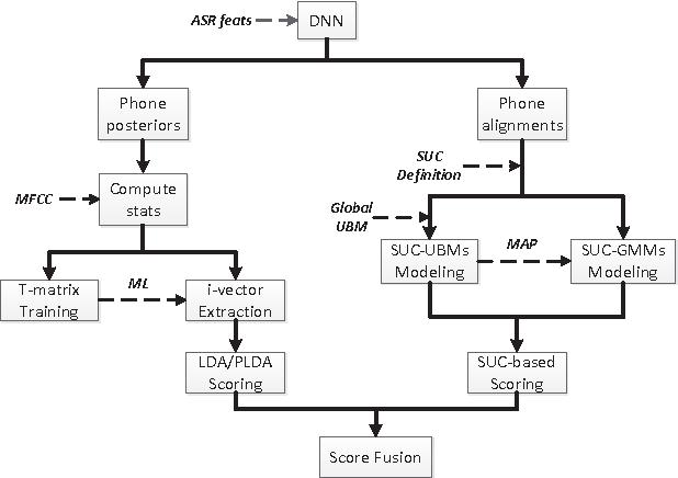 Figure 1 for System Combination for Short Utterance Speaker Recognition