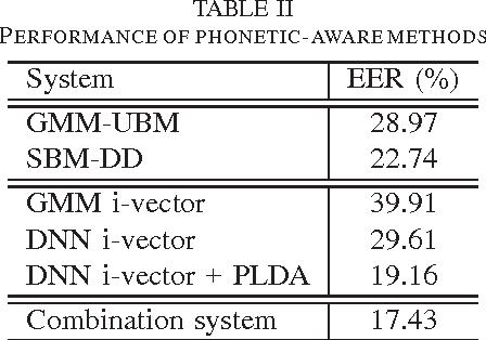 Figure 4 for System Combination for Short Utterance Speaker Recognition