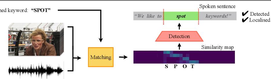Figure 1 for Seeing wake words: Audio-visual Keyword Spotting