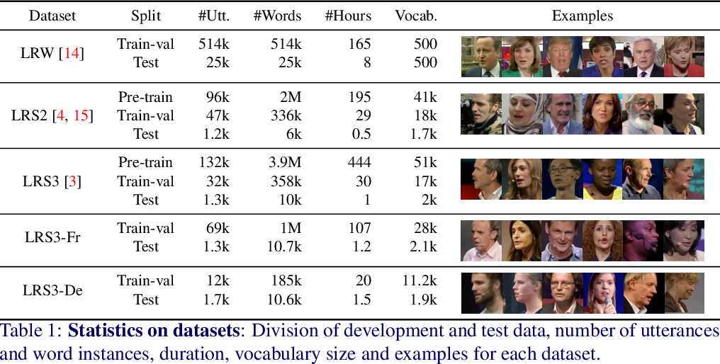 Figure 2 for Seeing wake words: Audio-visual Keyword Spotting