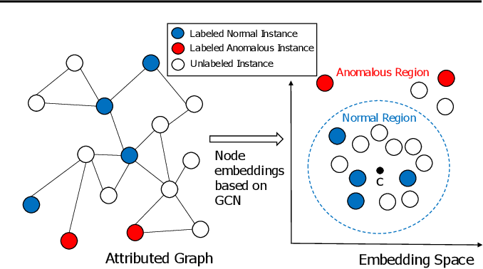 Figure 1 for Semi-supervised Anomaly Detection on Attributed Graphs