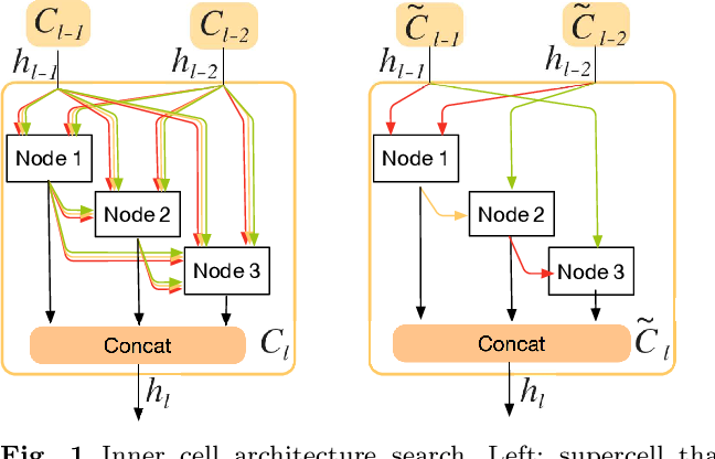 Figure 1 for Memory-Efficient Hierarchical Neural Architecture Search for Image Restoration
