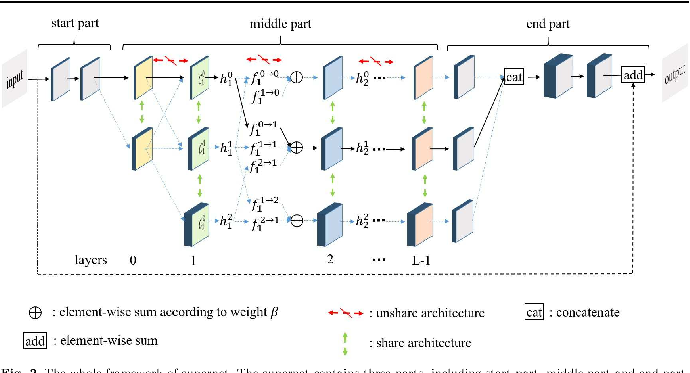 Figure 3 for Memory-Efficient Hierarchical Neural Architecture Search for Image Restoration