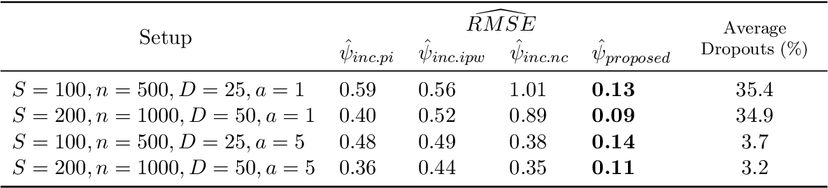 Figure 1 for Incremental Intervention Effects in Studies with Many Timepoints, Repeated Outcomes, and Dropout