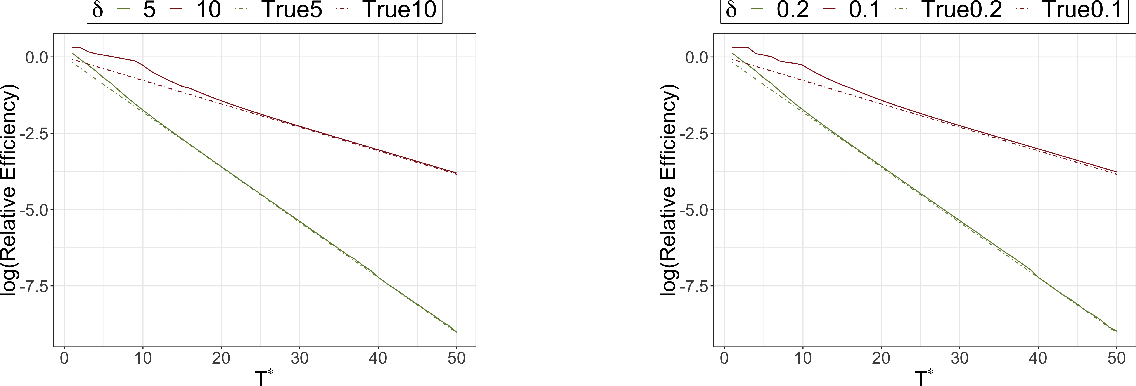 Figure 3 for Incremental Intervention Effects in Studies with Many Timepoints, Repeated Outcomes, and Dropout