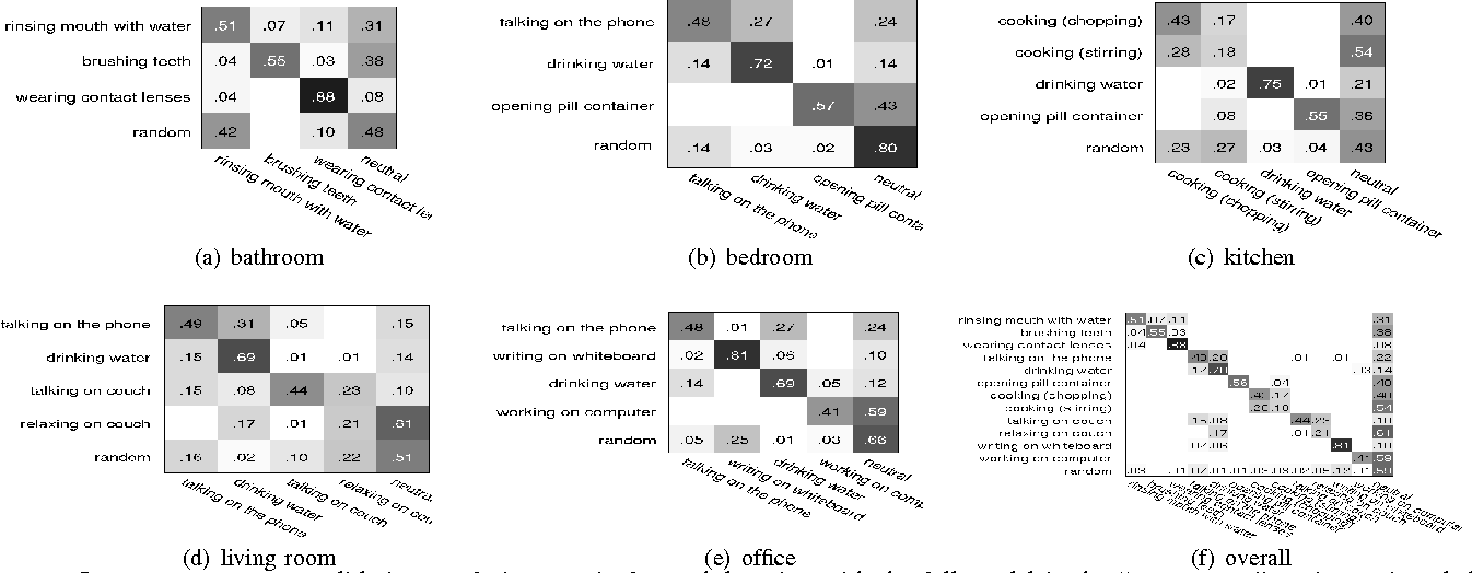 Figure 4 for Unstructured Human Activity Detection from RGBD Images
