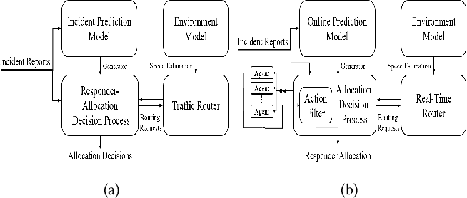 Figure 1 for On Algorithmic Decision Procedures in Emergency Response Systems in Smart and Connected Communities