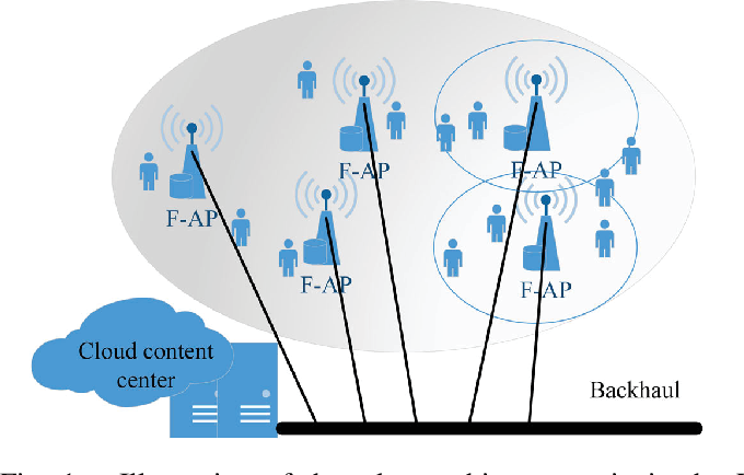 Figure 1 for Distributed Edge Caching via Reinforcement Learning in Fog Radio Access Networks