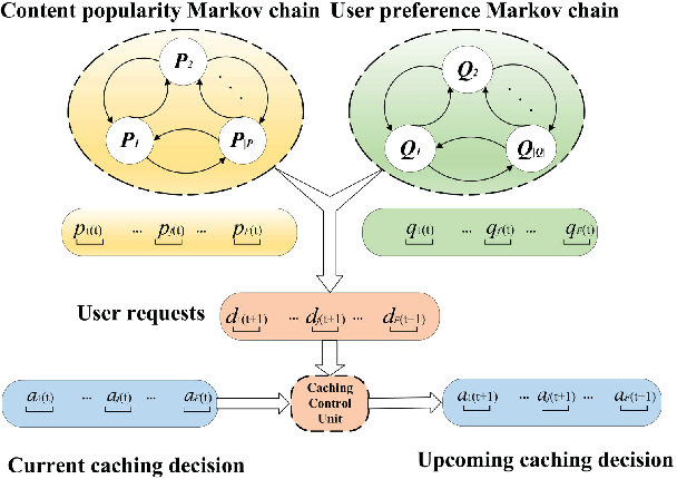 Figure 2 for Distributed Edge Caching via Reinforcement Learning in Fog Radio Access Networks