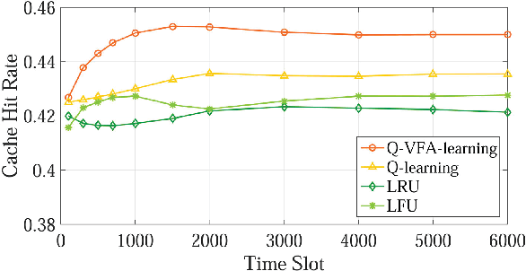 Figure 3 for Distributed Edge Caching via Reinforcement Learning in Fog Radio Access Networks