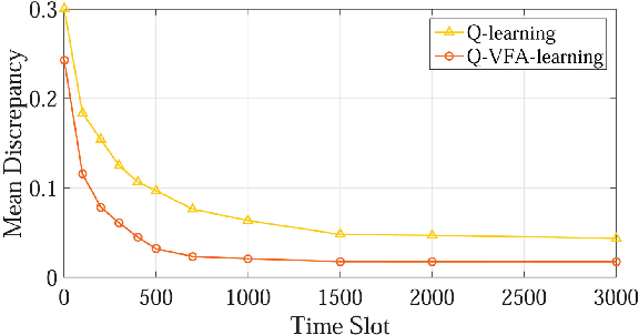 Figure 4 for Distributed Edge Caching via Reinforcement Learning in Fog Radio Access Networks