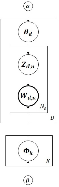 Figure 1 for Scaling up Dynamic Topic Models