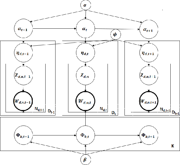 Figure 3 for Scaling up Dynamic Topic Models