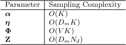 Figure 2 for Scaling up Dynamic Topic Models