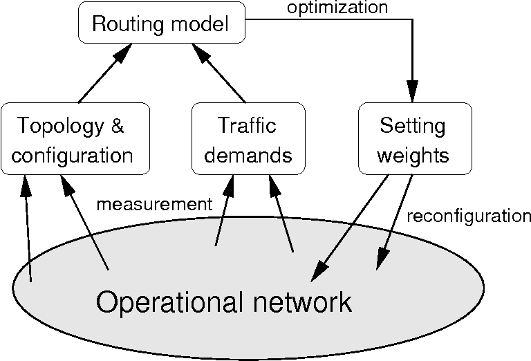 Traffic Engineering With Traditional IP Routing Protocols - Semantic ...