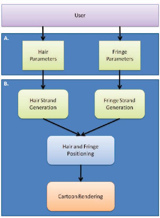 Figure 3 from Procedural Generation of Hair - Semantic Scholar