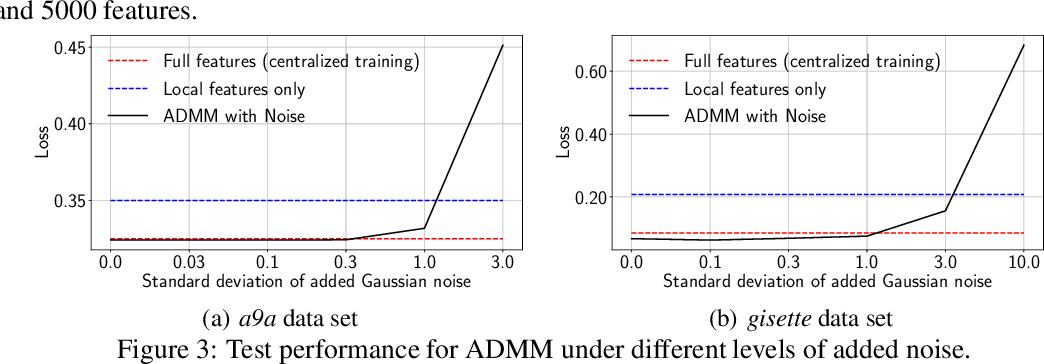 Figure 3 for Learning Privately over Distributed Features: An ADMM Sharing Approach