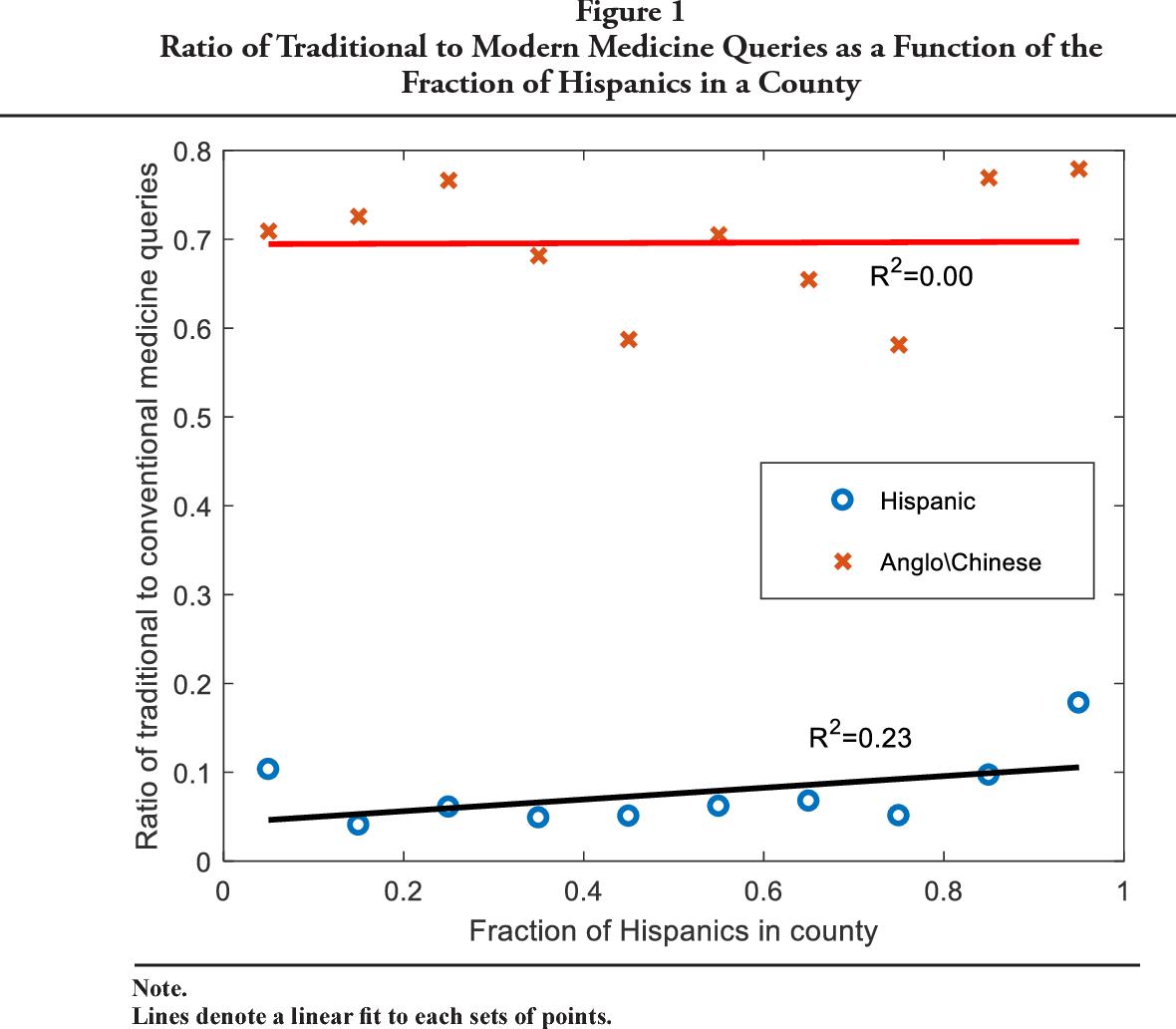 PDF] Hispanic Use of Alternative Medicine as Demonstrated in