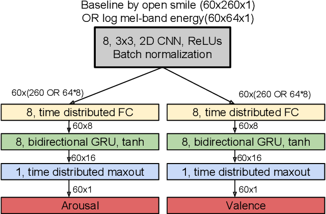 Figure 1 for Stacked Convolutional and Recurrent Neural Networks for Music Emotion Recognition