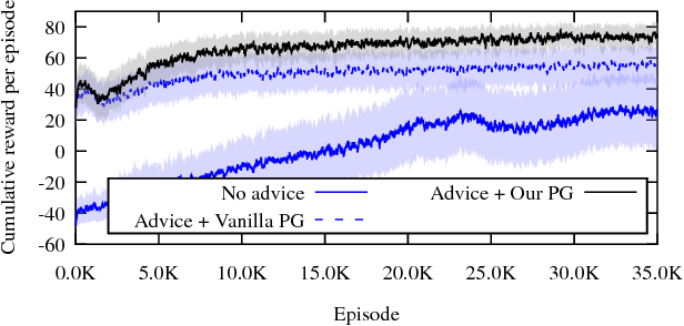 Figure 4 for The Actor-Advisor: Policy Gradient With Off-Policy Advice