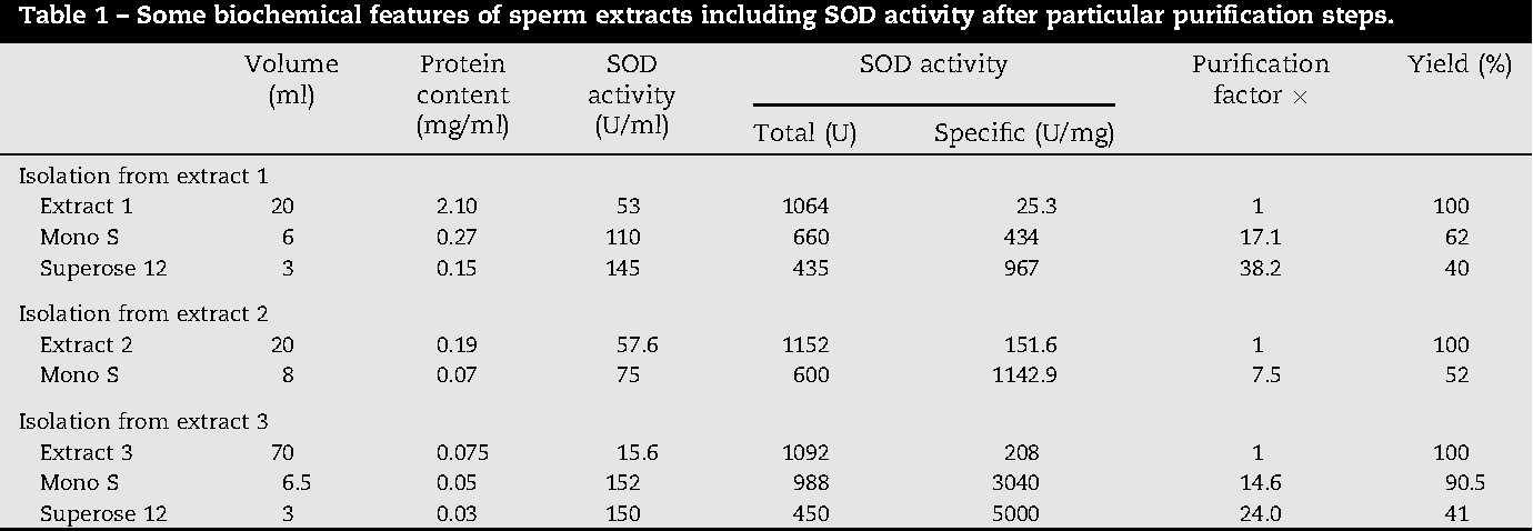 sperm properties Black