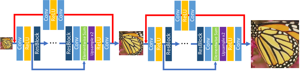 Figure 1 for Dual Reconstruction Nets for Image Super-Resolution with Gradient Sensitive Loss