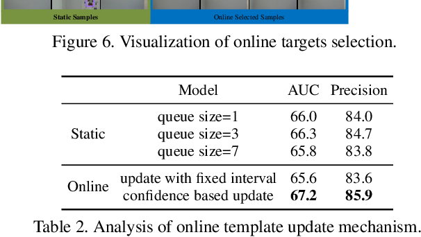 Figure 4 for Target Transformed Regression for Accurate Tracking