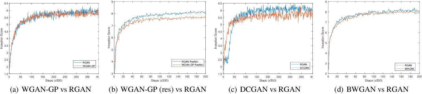 Figure 3 for Robust Generative Adversarial Network