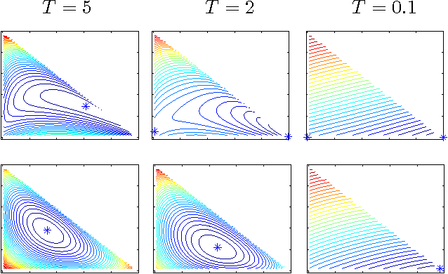 Figure 1 for MAP Estimation, Linear Programming and Belief Propagation with Convex Free Energies