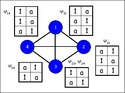 Figure 3 for MAP Estimation, Linear Programming and Belief Propagation with Convex Free Energies