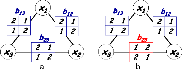 Figure 4 for MAP Estimation, Linear Programming and Belief Propagation with Convex Free Energies