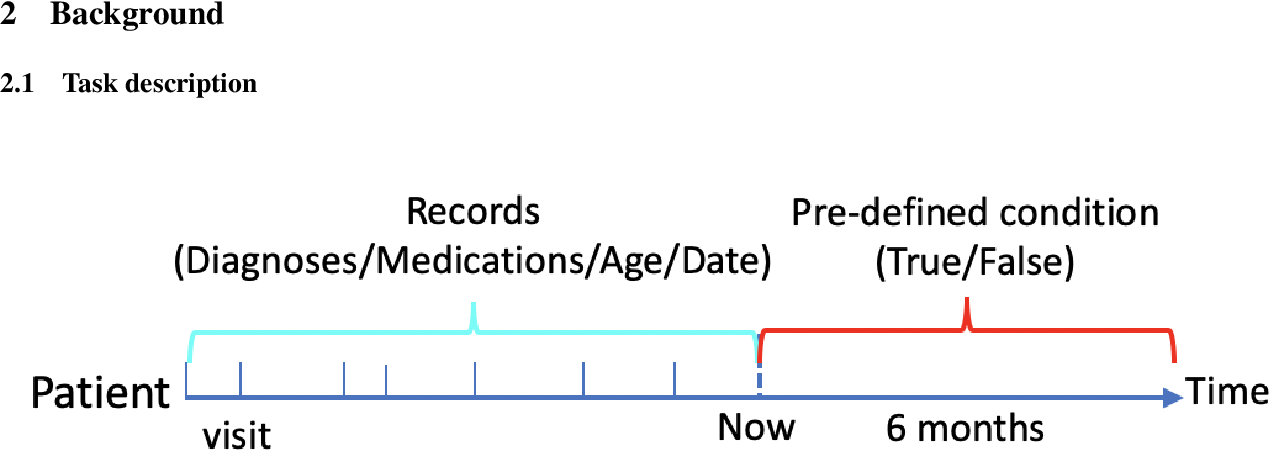 Figure 1 for Deep Bayesian Gaussian Processes for Uncertainty Estimation in Electronic Health Records