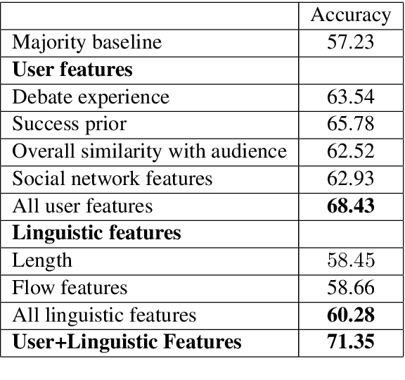 Figure 2 for A Corpus for Modeling User and Language Effects in Argumentation on Online Debating