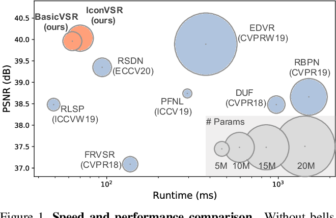 Figure 1 for BasicVSR: The Search for Essential Components in Video Super-Resolution and Beyond