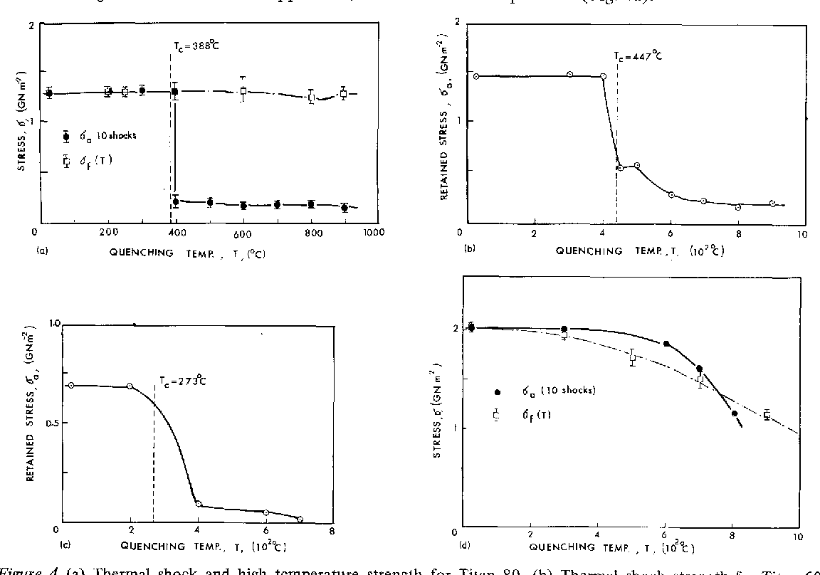 Figure 4 from Fracture toughness and thermal tool and turbine