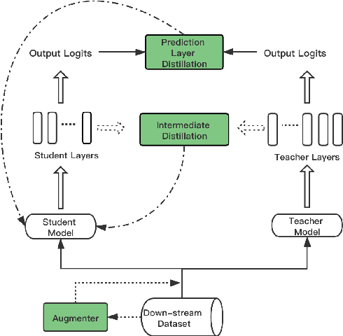 Figure 1 for Distiller: A Systematic Study of Model Distillation Methods in Natural Language Processing