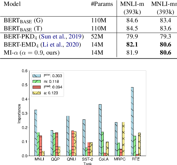 Figure 4 for Distiller: A Systematic Study of Model Distillation Methods in Natural Language Processing