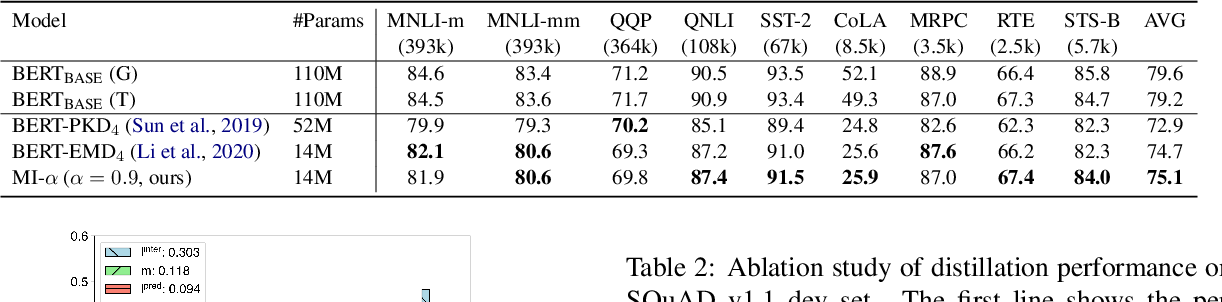 Figure 2 for Distiller: A Systematic Study of Model Distillation Methods in Natural Language Processing