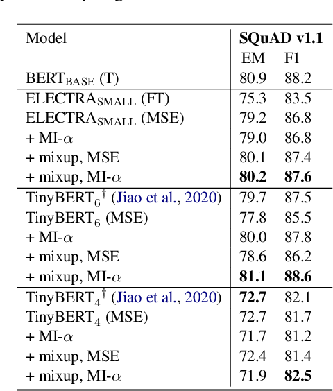 Figure 3 for Distiller: A Systematic Study of Model Distillation Methods in Natural Language Processing