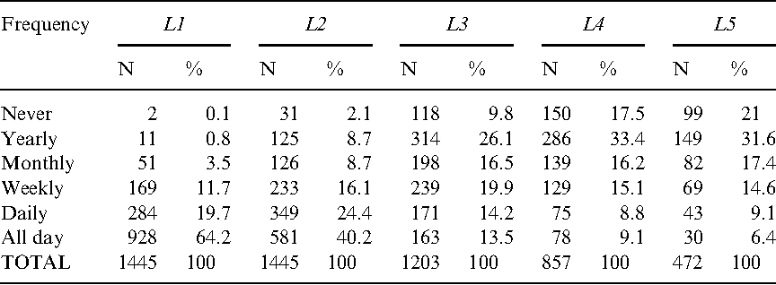 Table 1. Distribution of participants according to frequency of language choice for general use